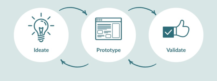 Role of Prototyping