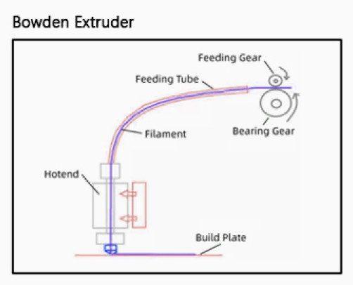 Bowden Extruder