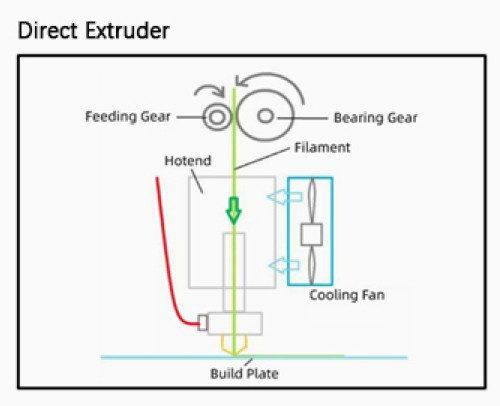 Direct Extruder